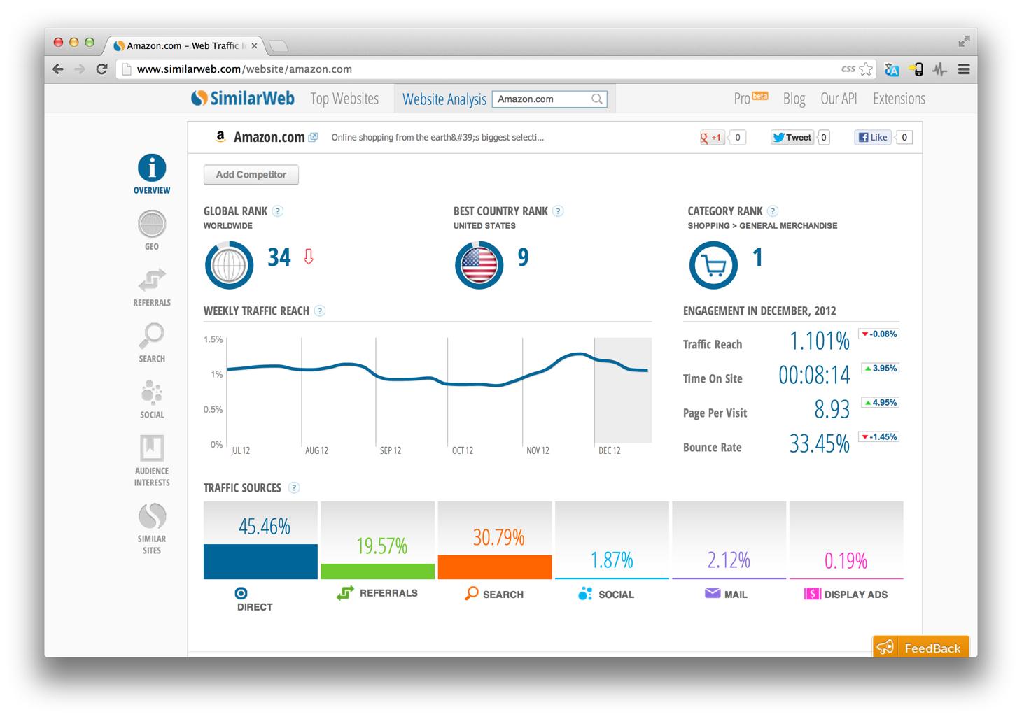 Similar Web free website analyzer