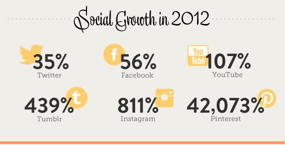 ModCloth social media growth