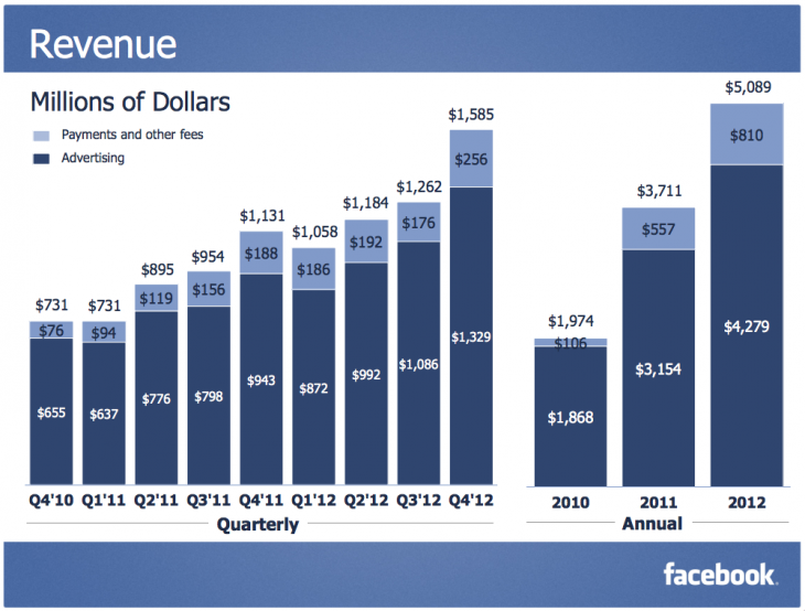 Snap 2013 01 30 at 13.37.33 730x554 Facebooks mobile ad revenue made up 23% of its total ad revenue in Q4, worth $305 million