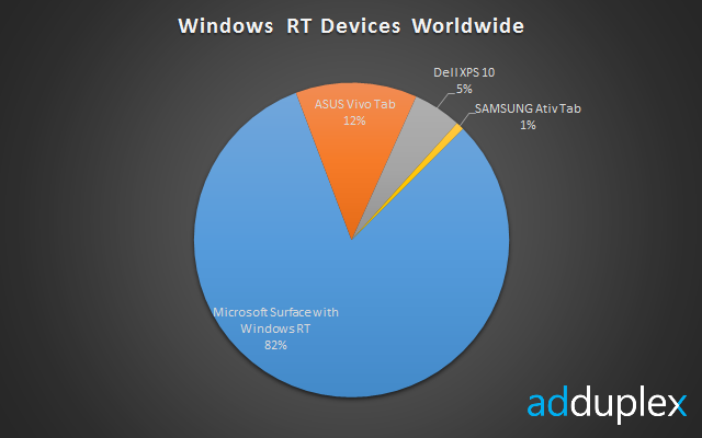clip image0026 Surface controls 82% of the Windows RT market, giving Microsoft effective monopoly over the platform