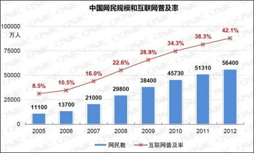cnnic internet 520x314 Chinas Internet population swells 10% to 564m in 2012, with 75% logging on from a mobile device