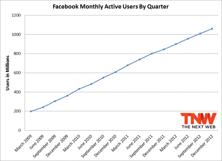 fb december total users 730x529 Facebook passes 1.06 billion monthly active users, 680 million mobile users, and 618 million daily users