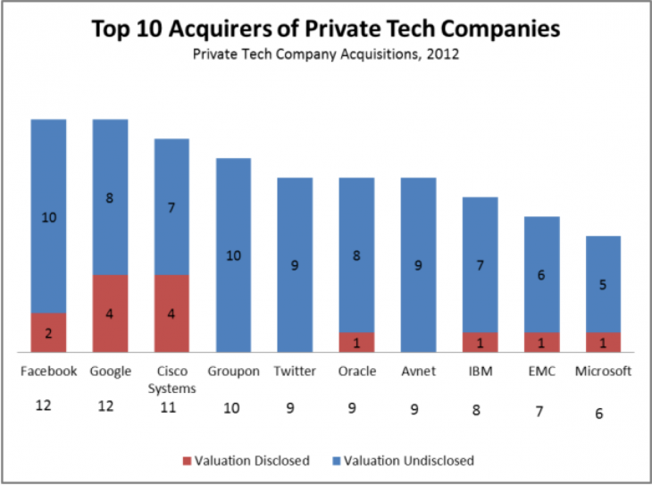 manda cbi 730x543 Google, Facebook led private tech M&A activity in 2012 as companies spent $46.8b on over 2,200 deals