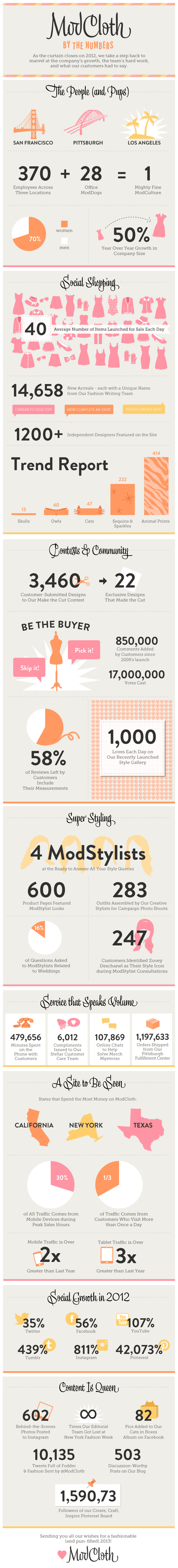 modcloth yearinreview final ModCloths 2012 ends shipping 1.2m orders, now with 1,200 featured designers, holiday requests up 52%