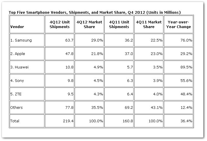 IDC: Samsung Shipped Record 63.7m Smartphones in Q4 2012