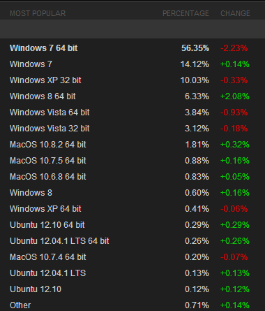 steam december 2012 At the end of 2012, Steam users ditch Windows 7, Vista, and XP for Windows 8, OS X, and Ubuntu