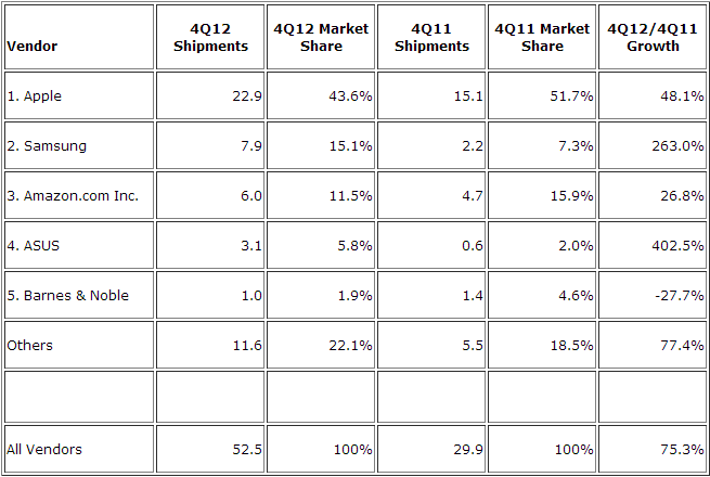 tablets idc q4 2012 IDC: Apples iPad dropped to 43.6% tablet share in Q4, Samsung took second with 15.1%, Amazon third with 11.5%