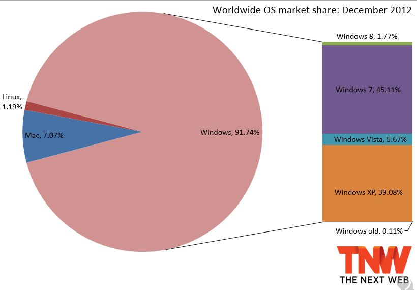 Microsoft windows and s r govt higher secondary school