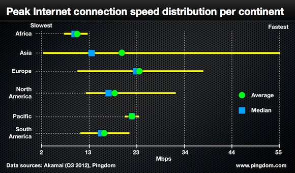 world distribution Pingdom's broadband speed report reveals Asia is both at the top and bottom of the spectrum