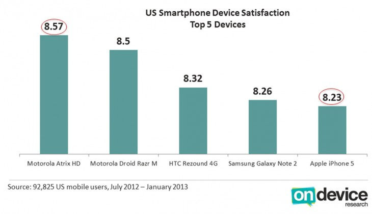 8455752090 5ac2e42d5b b 730x420 Four Android phones beat iPhone 5 in US user satisfaction, but Apple still takes first place overall