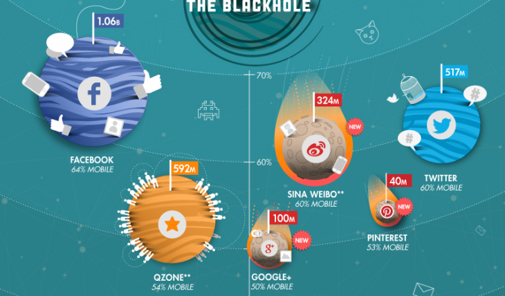 Mobile first? The Geosocial Universe breaks down how we're using those 6 billion global, mobile ...