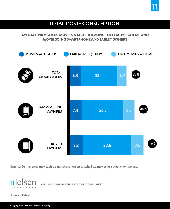 Movie Consumption Total Nielsen: In 2012, US smartphone and tablet owners attended 9% and 20% more movies, respectively