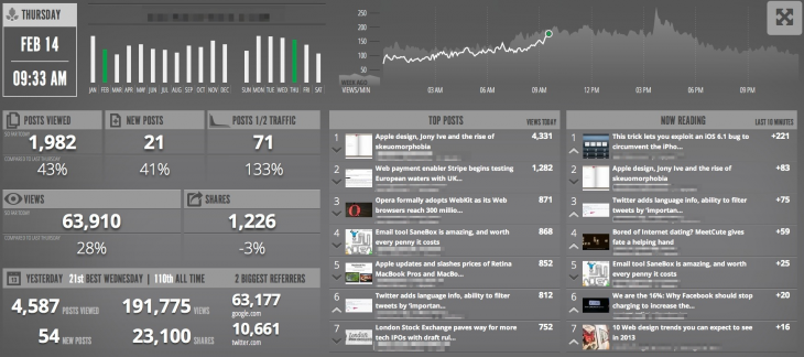 Parsley Glimpse large 730x324 Parse.ly releases Glimpse, a convenient analytics dashboard for Web publishers