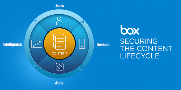 Security Cycle 736x368px 1 730x365 Box enhances its content security with device and data protection, and real time reporting