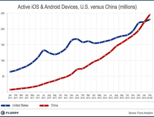 SmartDevice InstalledBase China vs US Feb2013 resized 600 China to hit 246m Android and iOS devices this month, taking it past the US to become worlds largest market
