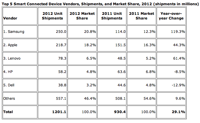 b88bfbba 8f3d 49f5 a07b cf68f9b50391 Smart device shipments grew 29.1% to 1.2 billion in 2012, driven by tablets and smartphones: IDC