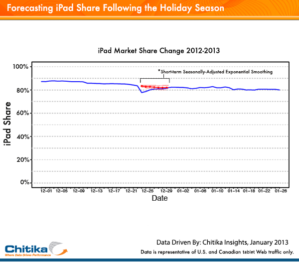 chitika ipad january Chitika: iPad at 81% tablet web share in North America, Kindle Fire grabs 7.7%, and Galaxy line takes 3.9%