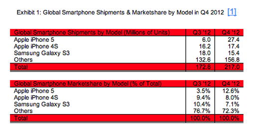 figures Apple's iPhone 5 topples the Samsung Galaxy S III to become the best selling smartphone in Q4 2012
