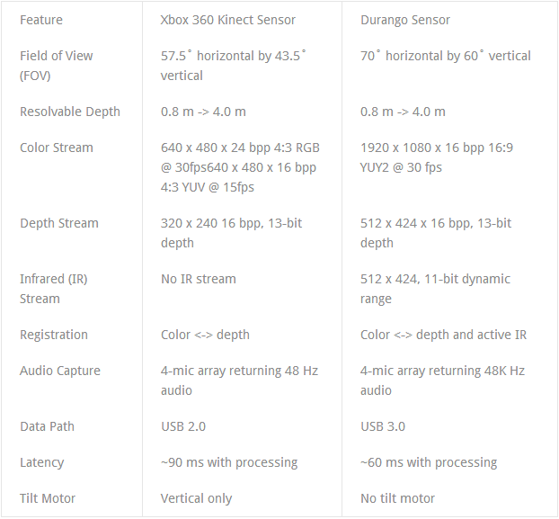 kinect 20 Microsofts Kinect 2.0 specifications allegedly leak: 1920x1080 color stream, 60ms latency, and USB 3.0