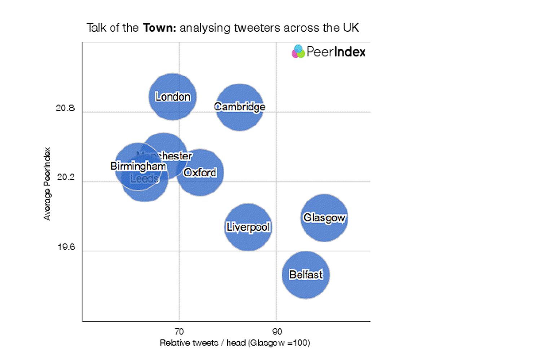peerindex graph