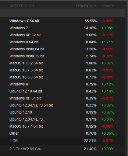 steam january 2013 Windows 7 drops below 70% adoption on Steam, while Windows 8 passes Windows Vista and Ubuntu grabs 1%