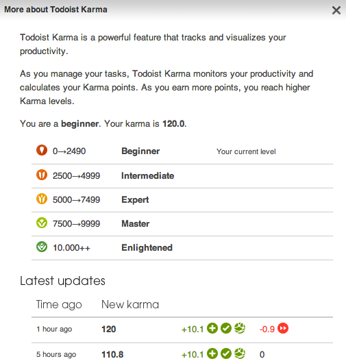 Karma Levels Todoist now gamifies your task management activity with karma scores and productivity graphs