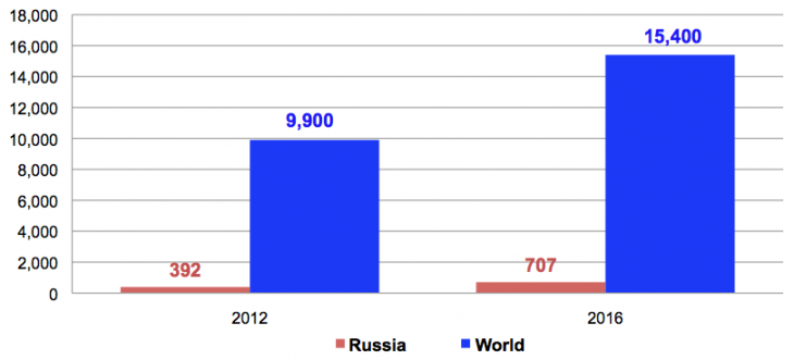 Screen Shot 2013 03 27 at 21.13.00 730x331 Russia's mobile game market to reach $707m in 4 years as local publishers expand globally