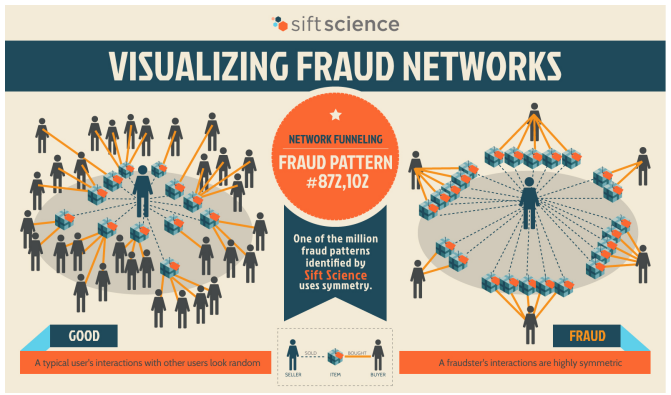 Snap 2013 03 19 at 01.13.59 YC alumnus Sift Science raises $5.5M to launch machine learning system to fight online fraud
