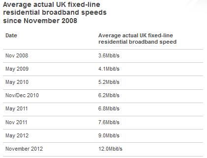 UKb The need for double digit speed: Average UK broadband speed hits 12Mbps