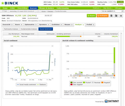 image002 520x440 Social sentiment gets another shot in the investment world as SNTMNT opens up to BinckBank customers