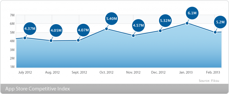 index competitive lrg 20132 730x300 US iPhone app downloads dropped 13% in February after holiday season spike: Report