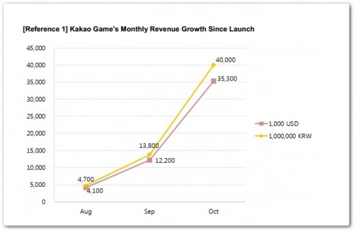 kakao games graph 520x339 WhatsApp reportedly moving into gaming after inking deal with Korean games maker (Update)