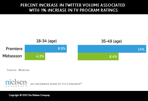 nielsen socialguide twitter Nielsen: Chatter on Twitter about TV shows is strongly correlated with ratings