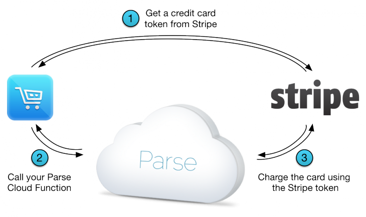 parse stripe diagram 2 730x433 Stripe partners with Parse, updates Android and iOS libraries to ease accepting payments in mobile apps