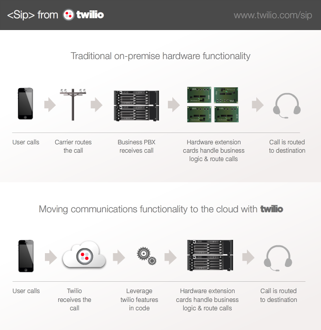 sip-from-twilio