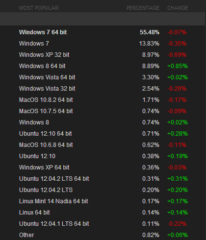 steam february Windows 8 overtakes Windows XP adoption on Steam, while OS X drops and Linux passes the 2% mark