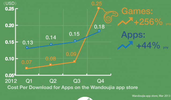 wandoujia android games 730x427 Tencents mobile apps dominate Android in China with 4 of the top 10 apps: Report