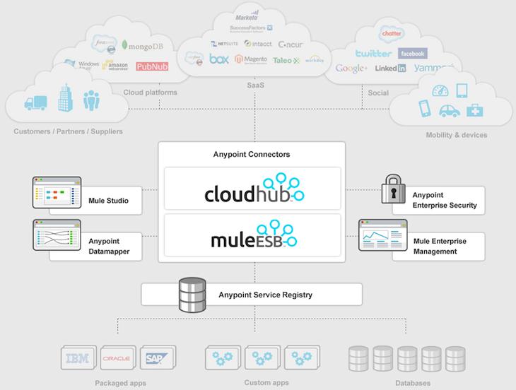 MuleSoft Launches Anypoint Platform, Raises $37 Million