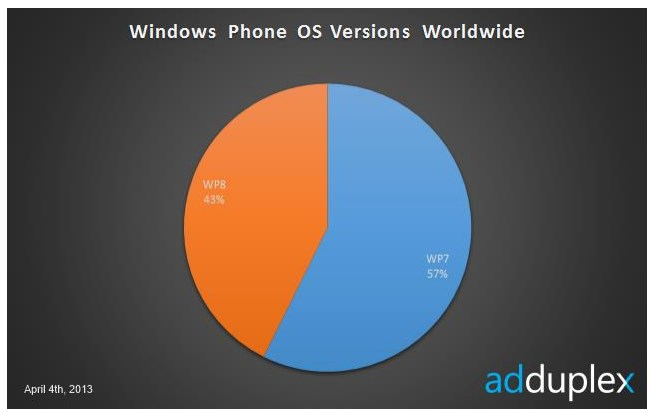 2013 04 08 13h43 22 The Lumia 920 is now the most used Windows Phone handset, even as WP8 lags WP7 in total usership