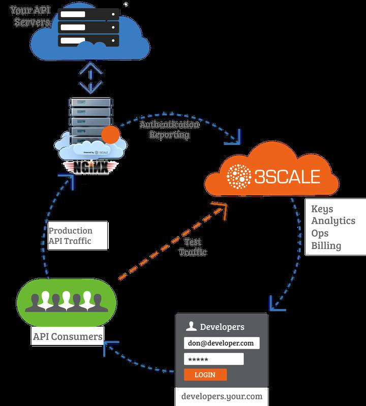 3scale-API-Management-Solution-with-NGINX-API-Proxy