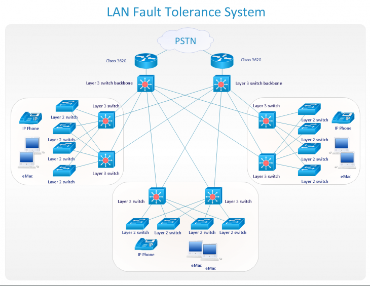 ConceptDraw PRO LAN Fault Tolerance System