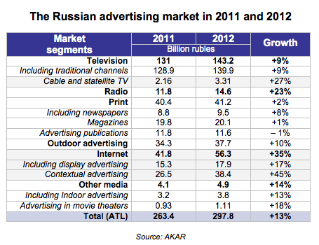 Screen Shot 2013 02 11 at 23.15.44 In Russia, Internet giant Yandex now matches the countrys top TV channel in advertising revenues
