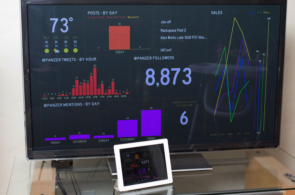 Status Board For iPad Gives You A Gorgeous, Customizable Display, Just Like A Startup