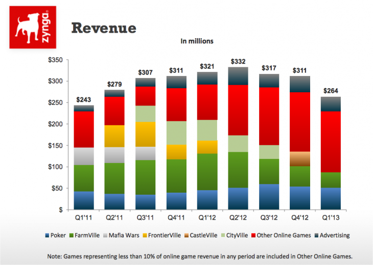Snap 2013 04 24 at 13.32.10 730x520 Zynga sees lower revenue in its Q1 2013 earnings with $264M, but higher EPS of $0.01