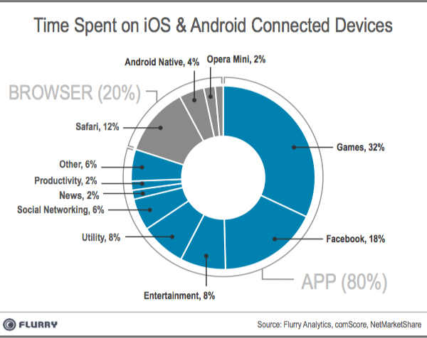 Android and iOS Users: 32% in Games, 20% Browser, 18% Facebook