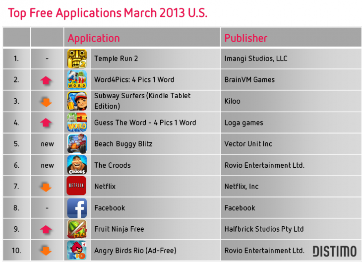 Top free applications Amazon Appstore March 2013 U.S.