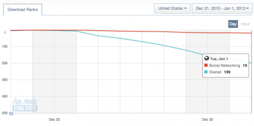 facebook poke 520x258 Twitter #music iPhone app falls down the App Store charts, dropping to 126th overall