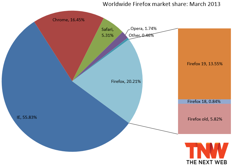 Google chrome market penetration