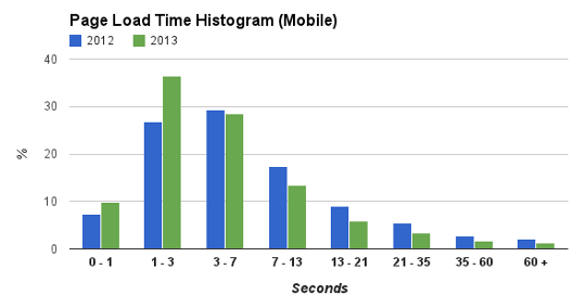mobile hist As Web page sizes increased by 56% since last year, Google Analytics data shows mobile access sped up by 30%