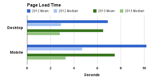 Google Analytics: Web Page Size Up 56%, Mobile Speeds Up by 30%